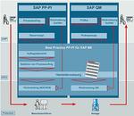Mit der web-basierten Integrationslösung MII können Produktions- und Geschäftsprozesse ohne eine separate MES-Umgebung miteinander gekoppelt werden.