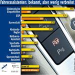 Fahrerassistenzsysteme: Bekannt, aber wenig verbreitet