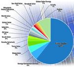 Photovoltaik-Markt wächst 2010 stärker als erwartet