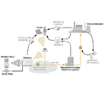 Embedded-Platform-Concept beschleunigt die Markteinführung