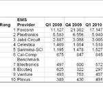 Dank Apple: Foxconn ist einsamer Spitzenreiter