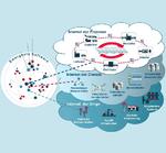 Cloud-Computing für Mittelstand noch uninteressant