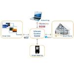 Designkonzept für Smart-Energy-Systeme