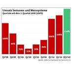AMA Quartalsumfrage Q2_2010