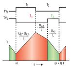 Aufteilung der Energie aus der Spule auf die beiden Ausgänge