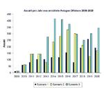Windenergie: Wachstum in Deutschland künftig vor allem offshore