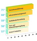 Unternehmensbereiche für Serverkonsolidierung