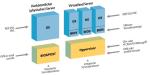 Verwendung verschiedener Serverzugriffsmethoden in physischen und virtuellen Servern