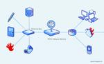 Ein gutes Monitoring-Tool sollte jegliche Netzwerkkomponente überwachen können