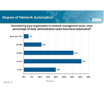 Netzwerk-Automation liegt hinter den Anforderungen zurück