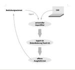 Essemtec: Bestückungsautomat und Halbautomat parallel einsetzen