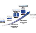 Spirent testet Cloud-Infrastrukturen und -Anwendungsperformance