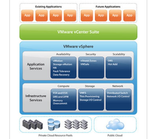 Integrierte Anwendungsplattform für virtuelle und Cloud-Umgebungen