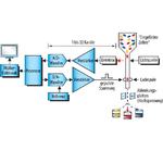 Bild 2. Blockdiagramm für Durchflusszytometrie