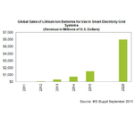 Smart Grids treiben Bedarf für Li-Ionen-Batterien
