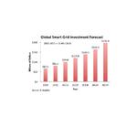 Smart Metering wird zum Milliardenmarkt