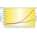 Marktanalyse Energy Harvesting