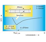 Bei der sogenannten Bambusstruktur übertrifft der mittlere Korndurchmesser die Leiterbahnbreite, womit quer liegende Korngrenzen die Elektromigrationsbeständigkeit erhöhen