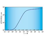 Qualitative Frequenzabhängigkeit der mittleren Lebensdauer einer Leiterbahn in doppelt logarithmischer Darstellung in Relation zur Lebensdauer bei Gleichstrombelastung