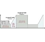 Bild 2: »Precision32«-MCUs bieten eine geringe Stromaufnahme in allen Betriebsmodi