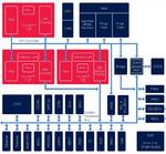 Die AURIX-MCU enthält drei Cores auf Basis der TriCore-Architektur, die mit bis zu 300 MHz getaktet werden können.