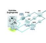 Opternus: IPTV-Stream-Analyse – per OTDR