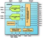 A/D-Wandler von ADI verbraucht 122 mW