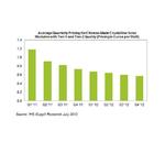 Die Preisentwicklung von PV-Modulen bis Ende nächsten Jahres. Der Preisverfall schwächt sich ab.