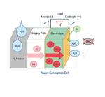 Brennstoffzellen für tragbare Geräte