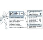 Bild 1: Herzstück des EKG-Patch-Demonstrators ist ein spezifisch entwickeltes EKG-System auf einem Chip bestehend aus analogem Front-end (AFE), Analog/Digital-Wandler (ADC) und digitalem Ultra-Low-Power-Signalprozessor (DSP)