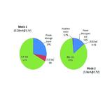 Bild 2: Aufschlüsselung des Leistungsverbrauchs des EKG-Patches in den beiden Betriebsmodi Herzschlag-Detektion (links) und EKG-Sampling (rechts)