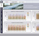 Energie- und Daten-Management-Systeme für produzierende Unternehmen
