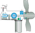 Windkraftanlage mit den Komponenten: (1) Messsysteme für Windrichtung und -stärke; (2) Kommunikation; (3) Ventilation/Klimatisierung; (4) Rotorblattverstellung; (5) Generator
