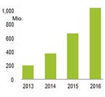Die LTE-Nutzerzahlen weltweit von 2013 bis 2016: gewaltige Zuwachsraten.