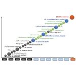2020: 1 Milliarde Dollar Umsatz
