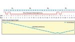 Gleichstrom-Drift bei einer langen Sequenz von Einsen - ohne 8b/10b-Codierung