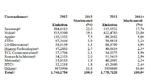 Apple und Samsung halten 52 Prozent Marktanteil