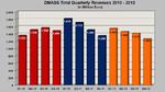 »2012 war das zweitbeste Jahr in der Distributions-Historie«