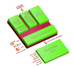 Bild 3: Die Accelerated Processing Unit (APU) aus der »Embedded G-Serie« von AMD integriert eine energieeffiziente Recheneinheit (CPU) mit einer leistungsstarken programmierbaren Grafikeinheit (GPU) auf einer Embedded-Plattform