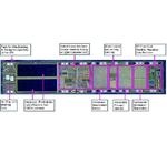 Bild 2: Die-Foto des von ZMDI entwickelten ASICs mit den einzelnen Funktionsblöcken