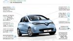 Renault Zoe: Alltagstaugliche Elektromobilität