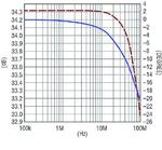 Bild 2: Verlauf von Impedanz und Phase der Impedanz (gestrichelt)