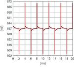 Bild 4: Schnelle Flanken mit 10ps an 10nF generieren Spikes von nur 30mV