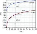 Bild 12: ΔUBE beim Transistor 2N3906 (blau), ΔUD bei der Diode 1N4148 (rot)