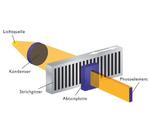 Optisches (photoelektrisches) Messprinzip