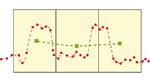 Beim Boxcar Averaging werden Blöcke von Datenpunkten zu einem neuen, resultierenden Datenpunkt zusammengefasst