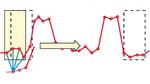 Bei der gleitenden Mittelwertbildung wird das Fenster, in dem gemittelt wird, jeweils um einen Erfassungspunkt weiter über das Signal geschoben (gestrichelte Box) und wieder gemittelt