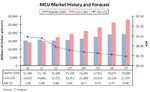 MCU-Markt auf Migrationspfad zu 32 Bit und ARM