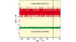 Vergleich des Eigenrauschens (RMS Noise) einer 12-bit- und einer 16-bit-A/D-Karte