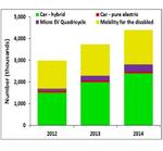 Marktstudie über Electric-Vehicle Markt 2023